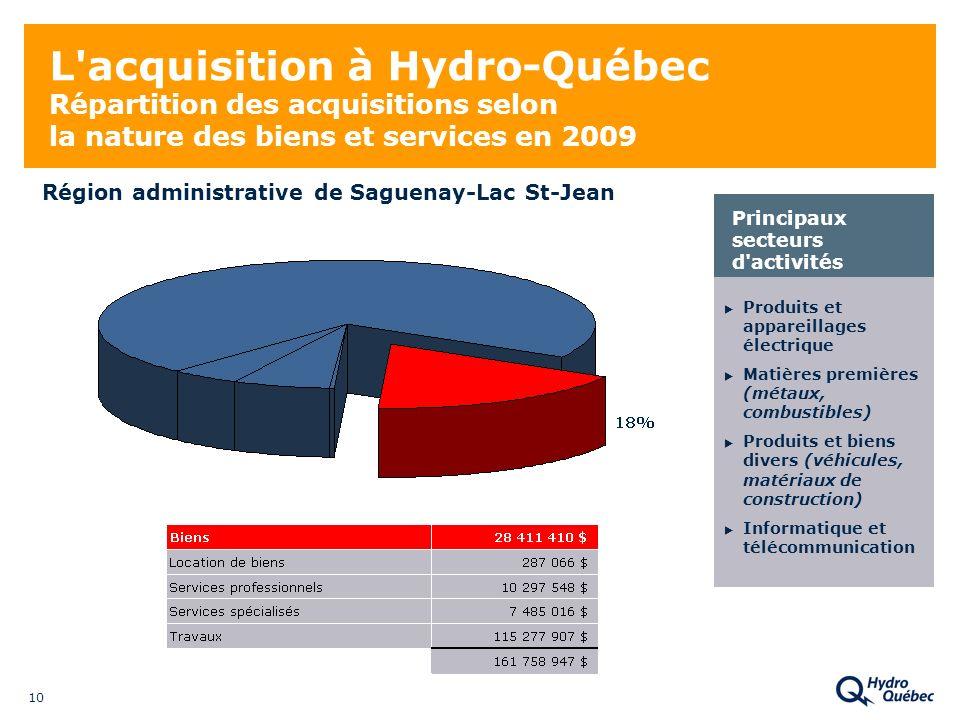 10 L'acquisition à Hydro-Québec Répartition des acquisitions selon la nature des biens et services en 2009 Produits et appareillages électrique Matièr