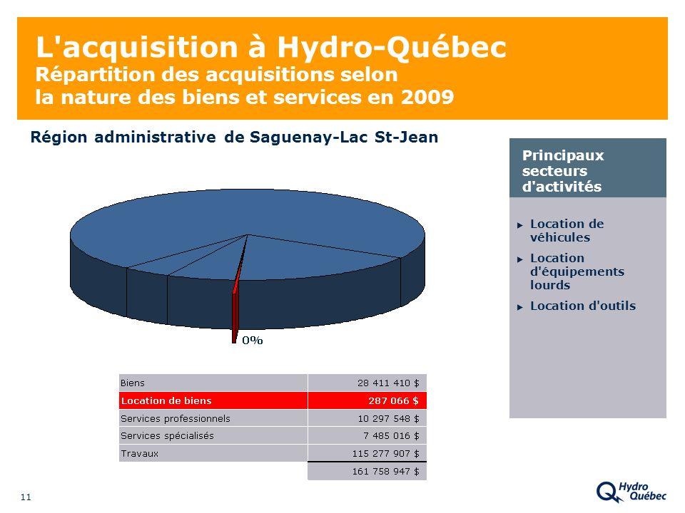 11 L acquisition à Hydro-Québec Répartition des acquisitions selon la nature des biens et services en 2009 Location de véhicules Location d équipements lourds Location d outils Principaux secteurs d activités Région administrative de Saguenay-Lac St-Jean