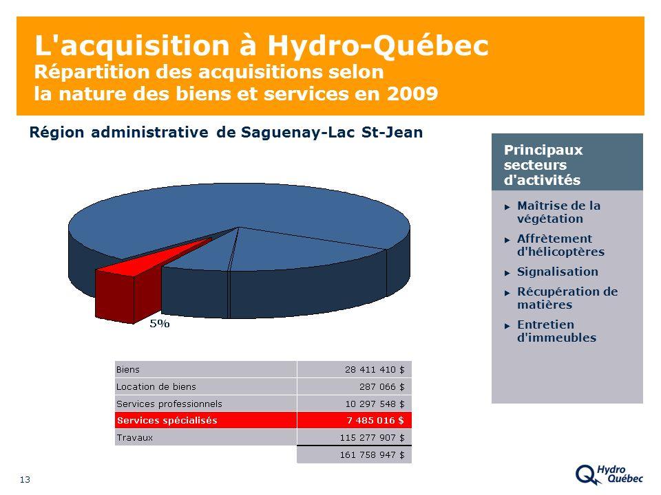 13 L'acquisition à Hydro-Québec Répartition des acquisitions selon la nature des biens et services en 2009 Maîtrise de la végétation Affrètement d'hél