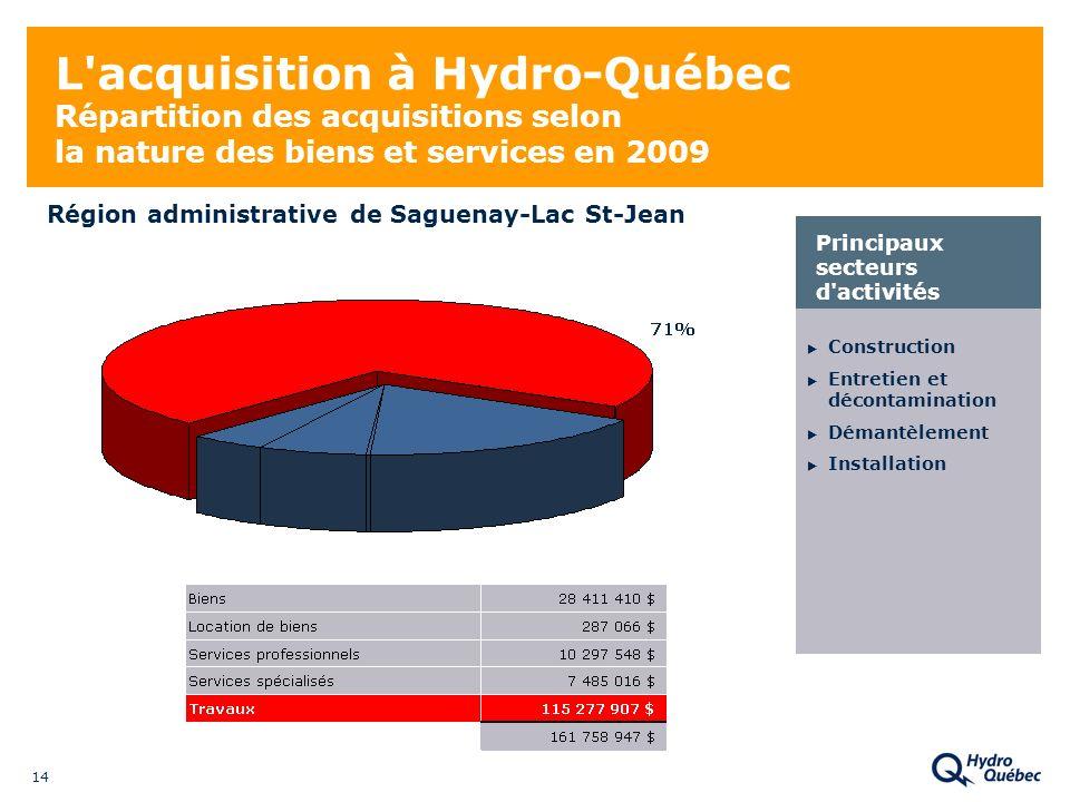 14 L acquisition à Hydro-Québec Répartition des acquisitions selon la nature des biens et services en 2009 Construction Entretien et décontamination Démantèlement Installation Principaux secteurs d activités Région administrative de Saguenay-Lac St-Jean