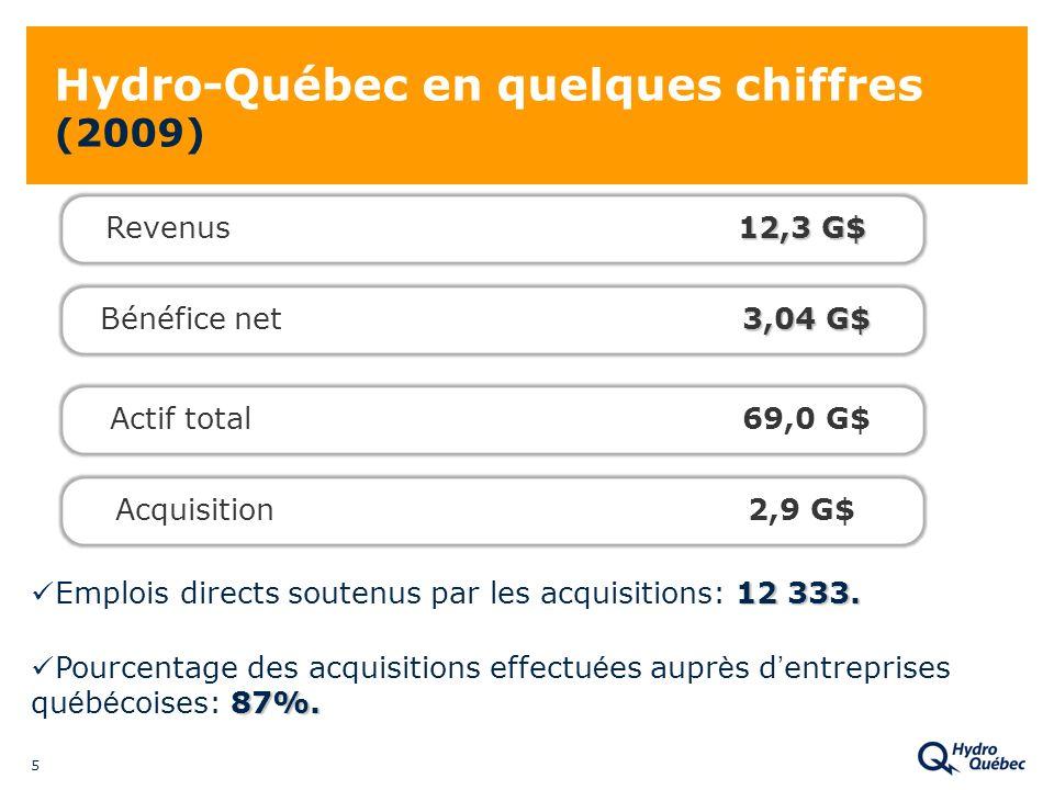 5 Hydro-Québec en quelques chiffres (2009) 12 333. Emplois directs soutenus par les acquisitions: 12 333. 12,3 G$ Revenus12,3 G$ 3,04 G$ Bénéfice net