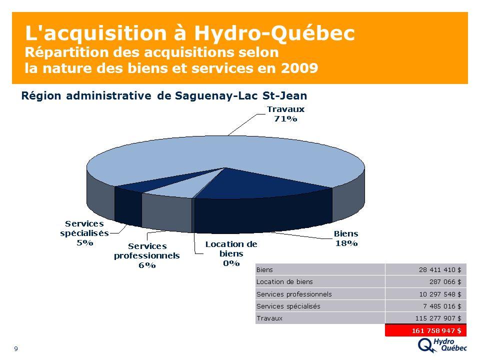 9 L'acquisition à Hydro-Québec Répartition des acquisitions selon la nature des biens et services en 2009 Région administrative de Saguenay-Lac St-Jea