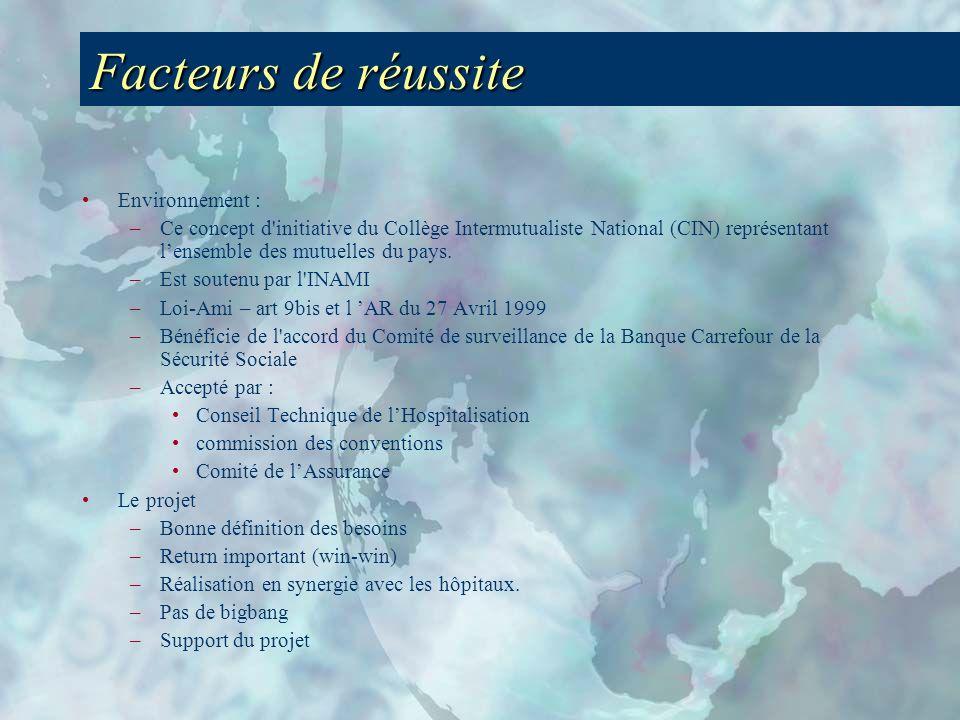 Facteurs de réussite Environnement : –Ce concept d initiative du Collège Intermutualiste National (CIN) représentant lensemble des mutuelles du pays.