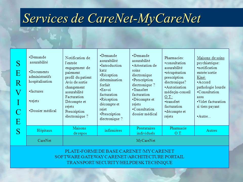 Services de CareNet-MyCareNet PLATE-FORME DE BASE CARENET /MY CARENET SOFTWARE GATEWAY CARENET/ARCHITECTURE PORTAIL TRANSPORT/SECURITY/HELPDESK TECHNIQUE SERVICESSERVICES Hôpitaux Demande assurabilité Documents administratifs hospitalisation factures rejets Dossier médical Demande assurabilité Attestation de soins électronique Prescription électronique .