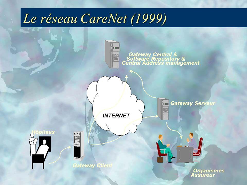 Le réseau CareNet (1999) Gateway Central & Software Repository & Central Address management INTERNET Gateway Client Hôpitaux Gateway Serveur Organismes Assureur