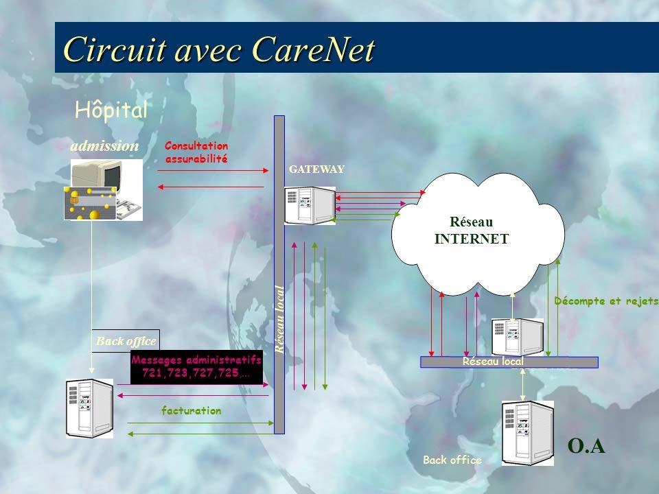 Réseau local GATEWAY Réseau INTERNET Back office admission GATEWAY O.A Réseau local Back office Hôpital Consultation assurabilité Messages administratifs 721,723,727,725,...