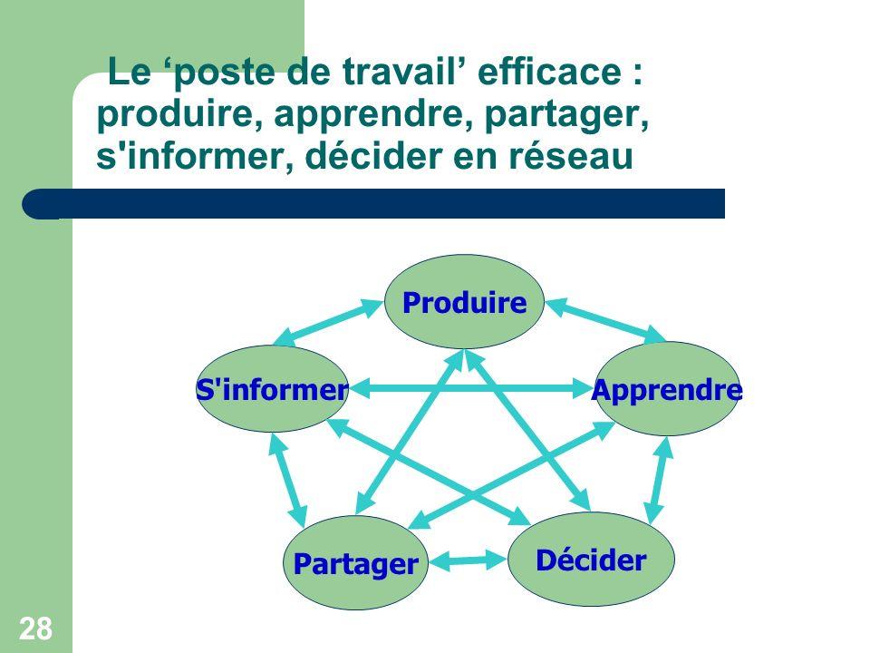 28 Le poste de travail efficace : produire, apprendre, partager, s informer, décider en réseau Produire S informer Partager Apprendre Décider