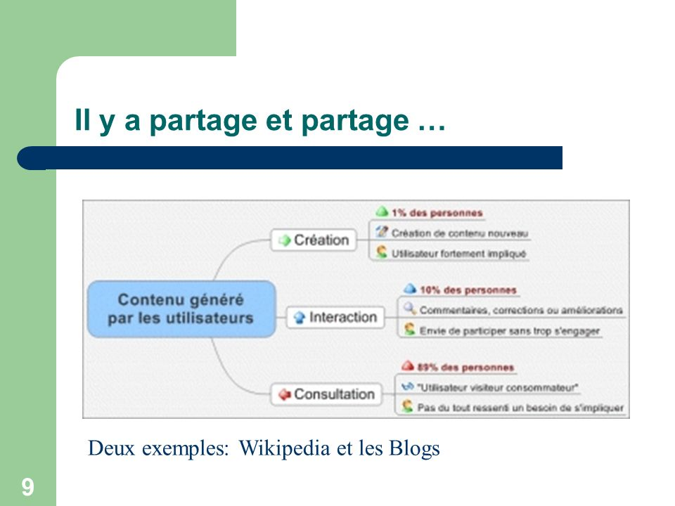 9 Il y a partage et partage … Deux exemples: Wikipedia et les Blogs