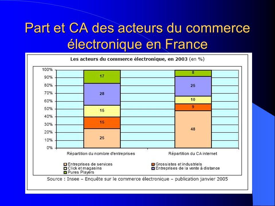 Part et CA des acteurs du commerce électronique en France