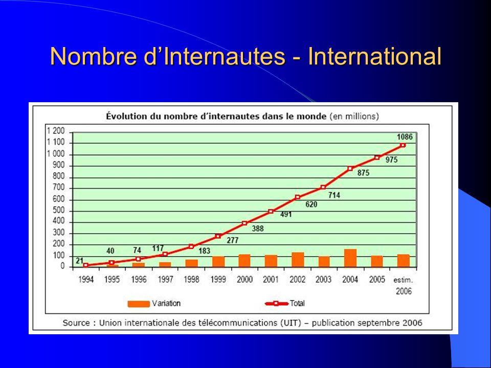 Nombre dInternautes - International
