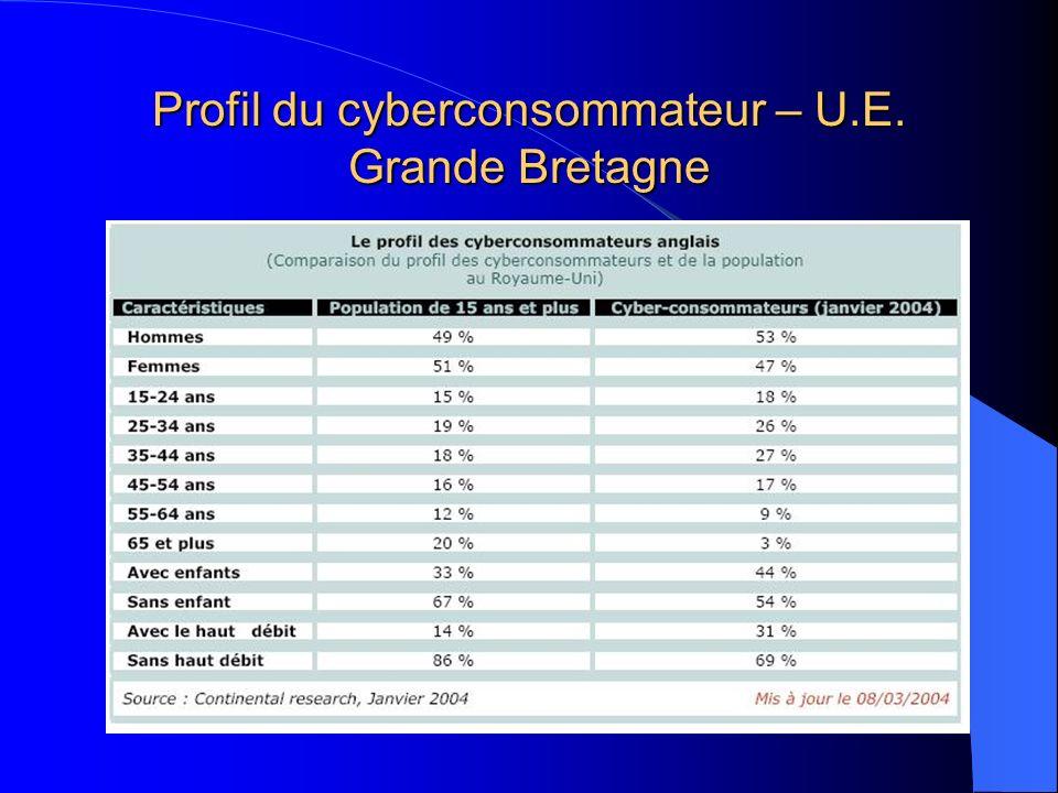Profil du cyberconsommateur – U.E. Grande Bretagne