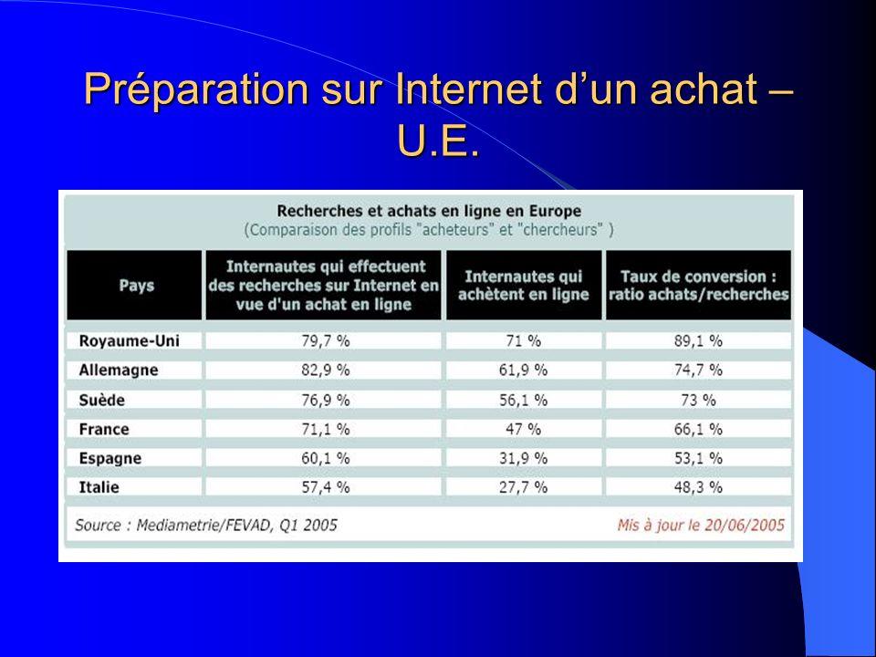 Préparation sur Internet dun achat – U.E.