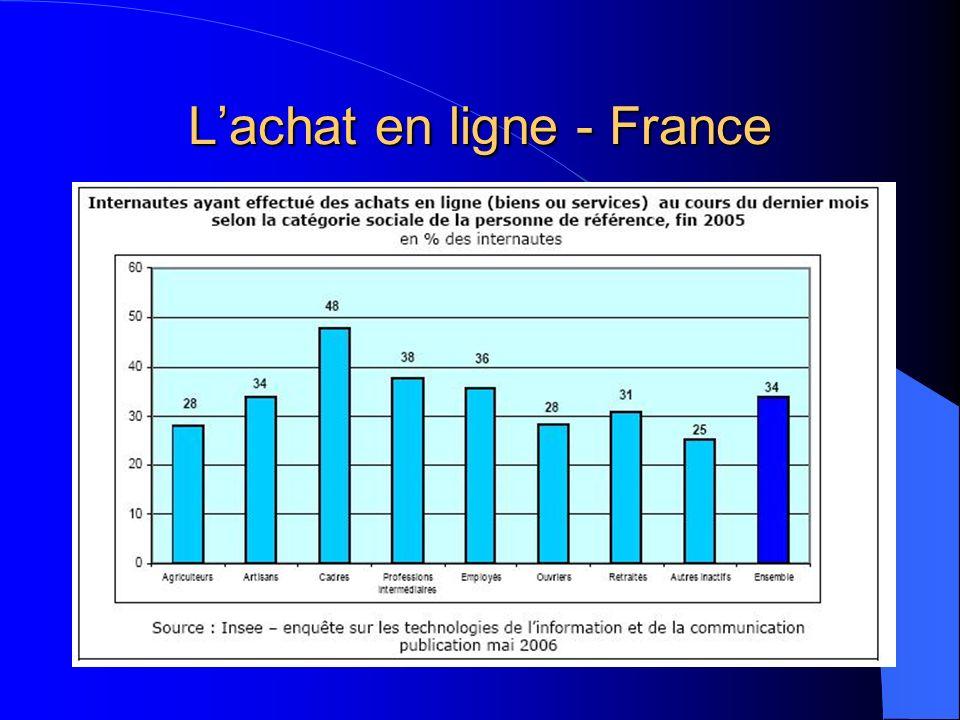 Lachat en ligne - France