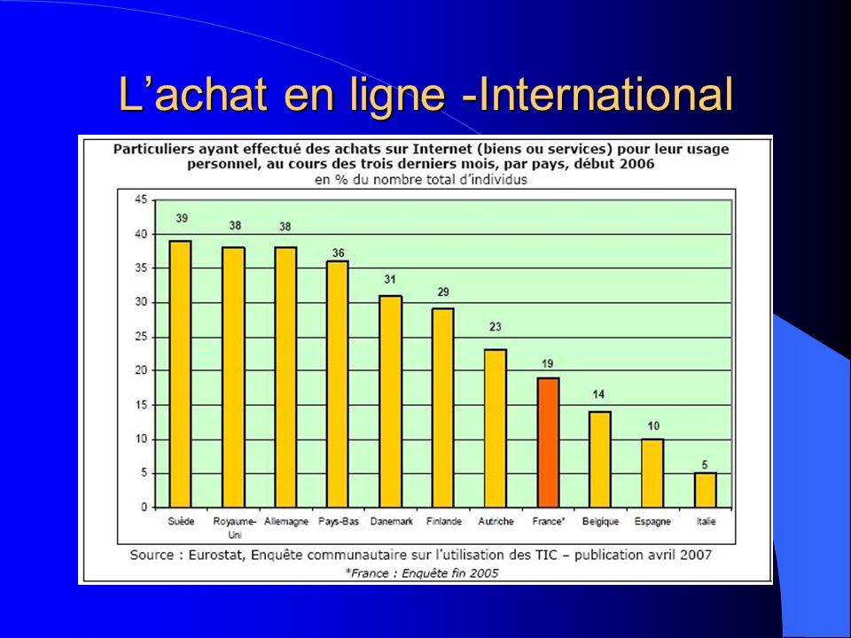 Lachat en ligne -International