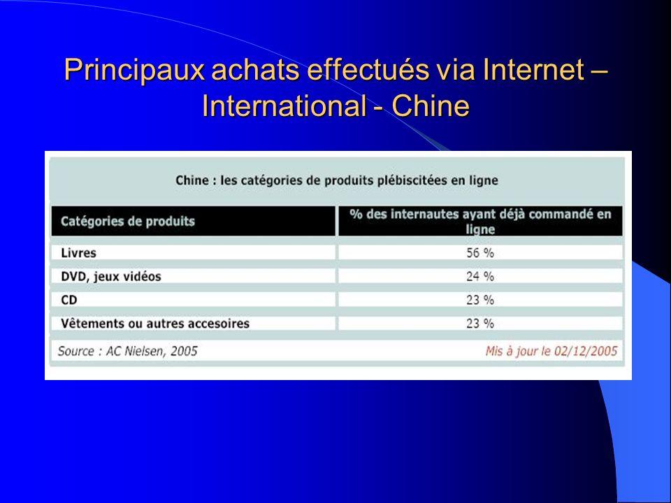 Principaux achats effectués via Internet – International - Chine