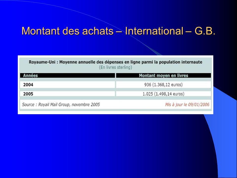 Montant des achats – International – G.B.