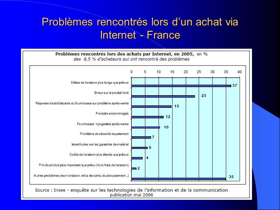 Problèmes rencontrés lors dun achat via Internet - France
