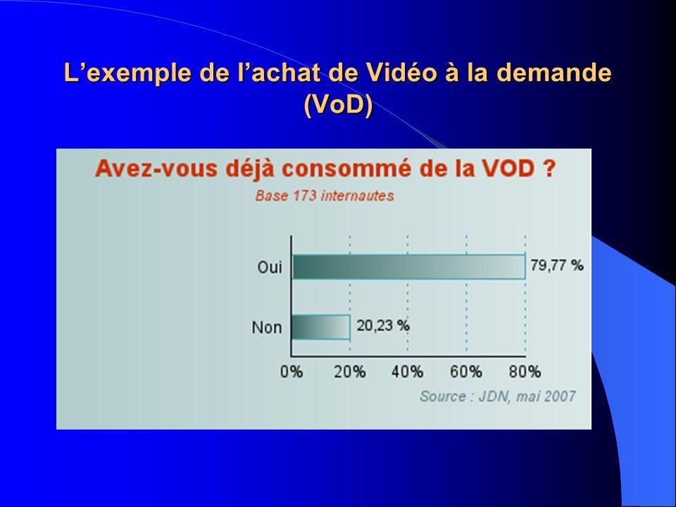 Lexemple de lachat de Vidéo à la demande (VoD)