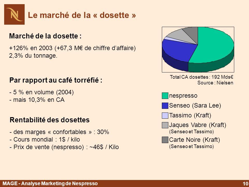 Marché de la dosette : +126% en 2003 (+67,3 M de chiffre daffaire) 2,3% du tonnage. nespresso Senseo (Sara Lee) Tassimo (Kraft) Jaques Vabre (Kraft) (