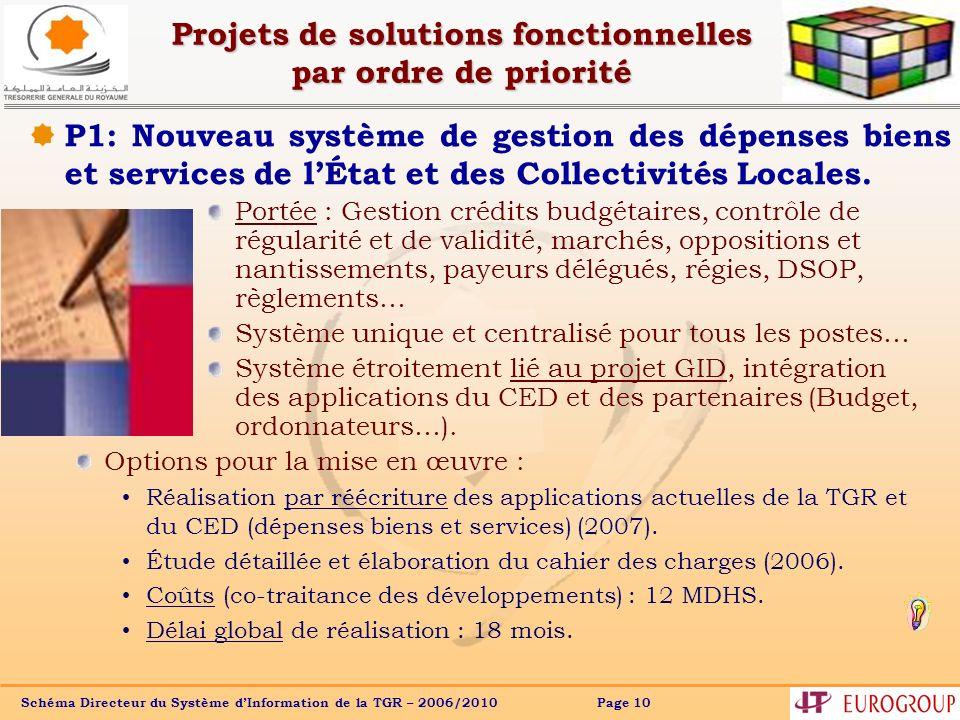 Schéma Directeur du Système dInformation de la TGR – 2006/2010 Page 10 Projets de solutions fonctionnelles par ordre de priorité Portée : Gestion créd
