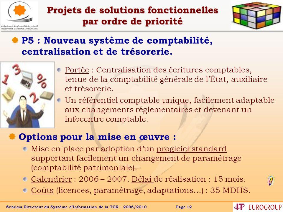 Schéma Directeur du Système dInformation de la TGR – 2006/2010 Page 12 Projets de solutions fonctionnelles par ordre de priorité P5 : Nouveau système