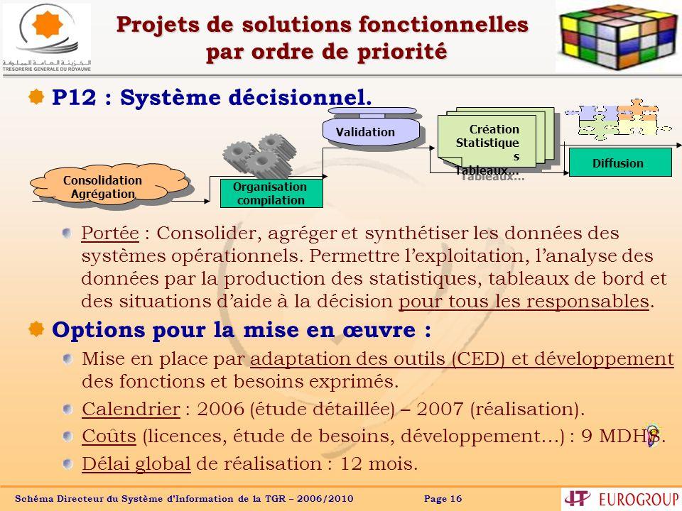 Schéma Directeur du Système dInformation de la TGR – 2006/2010 Page 16 Projets de solutions fonctionnelles par ordre de priorité P12 : Système décisio