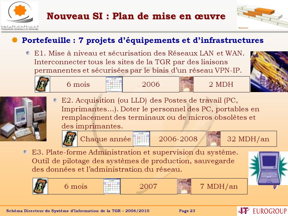 Schéma Directeur du Système dInformation de la TGR – 2006/2010 Page 23 Nouveau SI : Plan de mise en œuvre Portefeuille : 7 projets déquipements et din