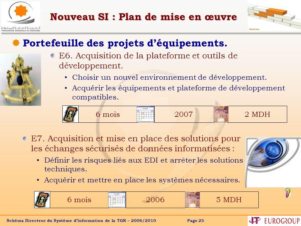 Schéma Directeur du Système dInformation de la TGR – 2006/2010 Page 25 Nouveau SI : Plan de mise en œuvre Portefeuille des projets déquipements. 6 moi