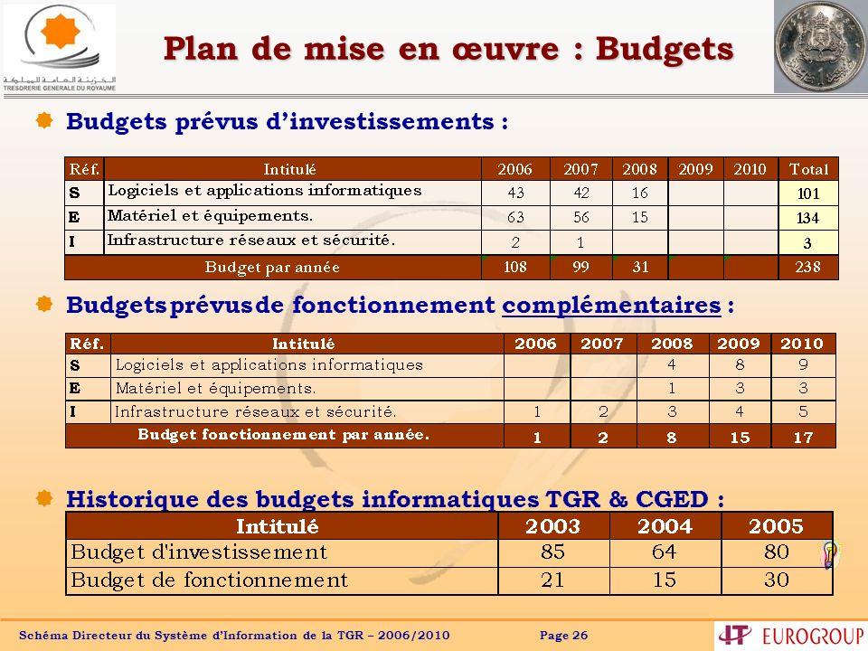 Schéma Directeur du Système dInformation de la TGR – 2006/2010 Page 26 Plan de mise en œuvre : Budgets Budgets prévus dinvestissements : Budgets prévu