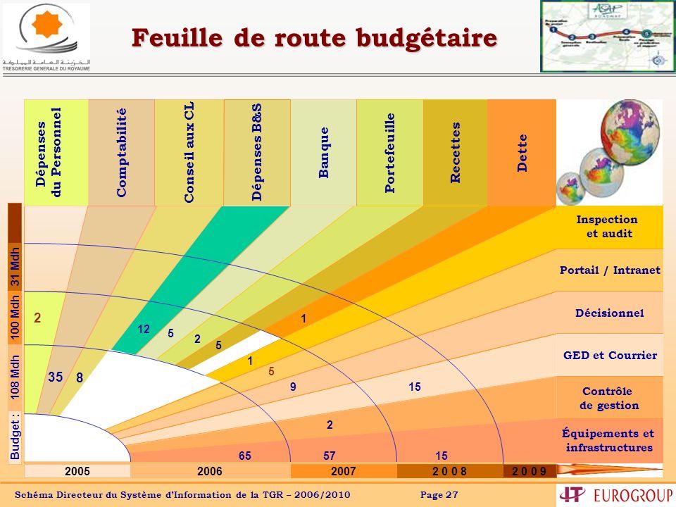 Schéma Directeur du Système dInformation de la TGR – 2006/2010 Page 27 Feuille de route budgétaire Portail / Intranet Inspection et audit Décisionnel