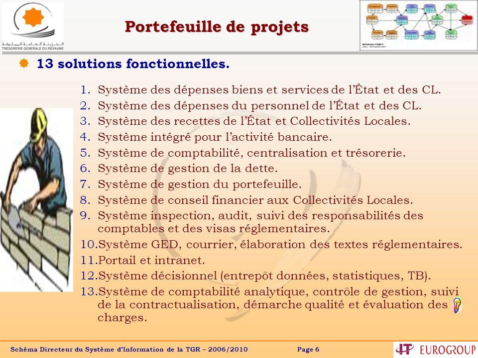 Schéma Directeur du Système dInformation de la TGR – 2006/2010 Page 7 Domaines prioritaires et les 13 projets associés Domaine : Support Domaine : Métier Inspection et audit (9) Inspection et audit (9) Domaine : Pilotage et aide à la décision Contribuables, Déposants, Collectivités, Entreprises… Contribuables, Déposants, Collectivités, Entreprises… Données Espace public – Services aux partenaires, clients et agents – ( 11) Entrepôts de données, Tableaux de Bord, Statistiques, Analyse de lactivité et Coordination (12,13) Gestion des Ressources Matérielles et Financières Gestion des Ressources Matérielles et Financières Gestion des Ressources Humaines Gestion des Ressources Humaines Comptabilité et Centralisation (5) Dépenses Biens et Services (1) Dépenses Biens et Services (1) Recettes de lEtat et des CL (3) Recettes de lEtat et des CL (3) Activités bancaires (4) Dépenses du Personnel (2) Dépenses du Personnel (2) Interfaces : Système déchanges de données et de messages Codifications et Nomenclatures Codifications et Nomenclatures Portail Multiservices de la TGR Dette (6) Dette (6) Responsabilité des comptables (9) Responsabilité des comptables (9) Conseil Financier aux Collectivités Locales (8) Conseil Financier aux Collectivités Locales (8) Gestion documentaire (10) Gestion documentaire (10) Courrier (10) Courrier (10) Annuaire, Agenda et messagerie Affaires juridiques Portefeuille ( 7) Portefeuille ( 7) Trésorerie (5) Trésorerie (5) Règles de gestion Référentiels Domaine non prioritaire Se construit en parallèle des applicatifs En exploitation/évolutions à court terme Priorité décroissante