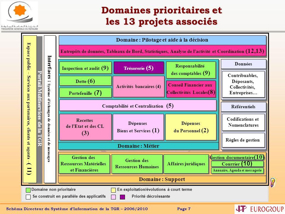Schéma Directeur du Système dInformation de la TGR – 2006/2010 Page 7 Domaines prioritaires et les 13 projets associés Domaine : Support Domaine : Mét