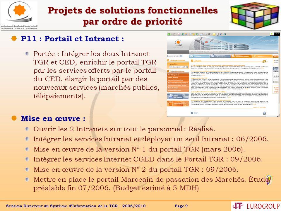Schéma Directeur du Système dInformation de la TGR – 2006/2010 Page 20 Projets de solutions fonctionnelles par ordre de priorité P7 : Système de gestion du portefeuille.