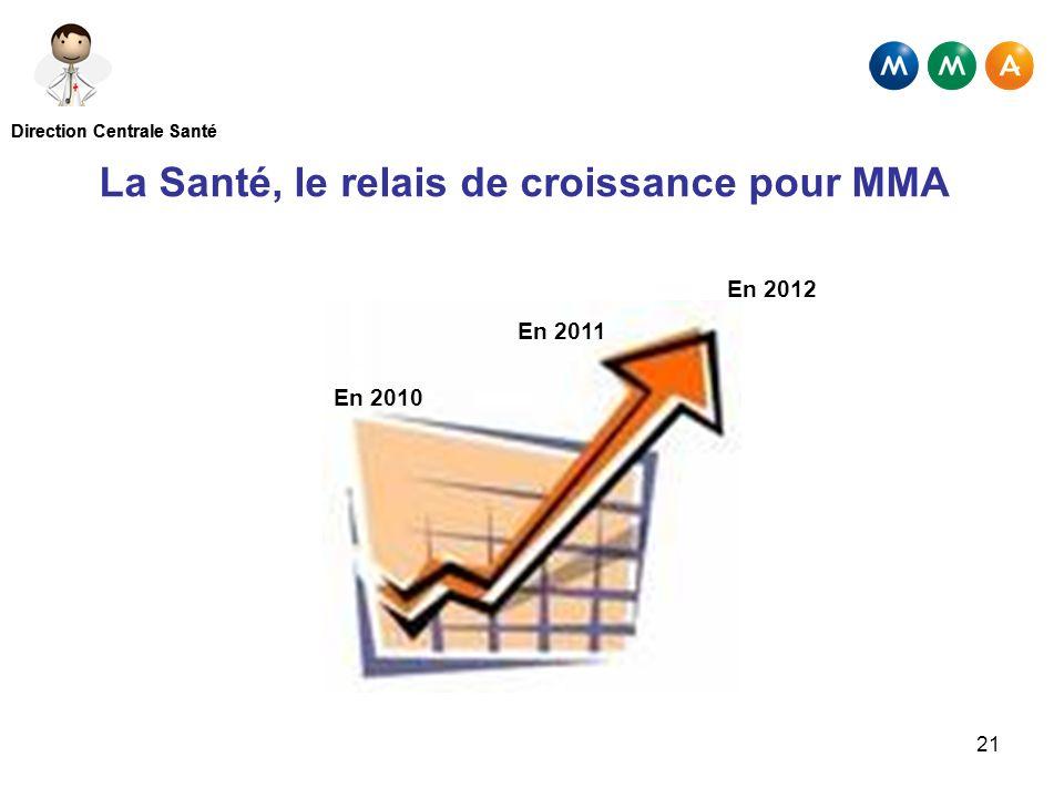 Direction Centrale Santé 21 En 2010 En 2011 En 2012 La Santé, le relais de croissance pour MMA