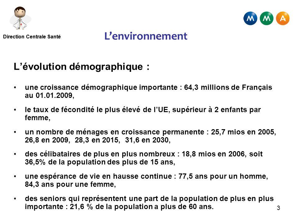 Direction Centrale Santé 3 Lenvironnement Lévolution démographique : une croissance démographique importante : 64,3 millions de Français au 01.01.2009, le taux de fécondité le plus élevé de lUE, supérieur à 2 enfants par femme, un nombre de ménages en croissance permanente : 25,7 mios en 2005, 26,8 en 2009, 28,3 en 2015, 31,6 en 2030, des célibataires de plus en plus nombreux : 18,8 mios en 2006, soit 36,5% de la population des plus de 15 ans, une espérance de vie en hausse continue : 77,5 ans pour un homme, 84,3 ans pour une femme, des seniors qui représentent une part de la population de plus en plus importante : 21,6 % de la population a plus de 60 ans.