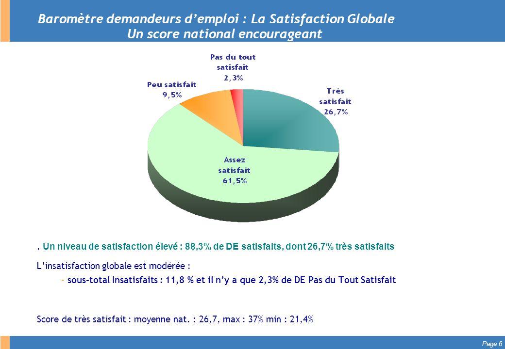 Page 7 Les 10 critères les plus satisfaisants (exprimés en % de Très Satisfaits) 1.ACTUALISATION : La simplicité dutilisation du site assedic.fr (71%) 2.ACTUALISATION : La simplicité dutilisation du serveur vocal Unidialog (64%) 3.ACTUALISATION : La simplicité dutilisation du service téléphone (59%) 4.ACTUALISATION : La simplicité dutilisation de la borne vocale Unidialog (57%) 5.ALLOCATIONS : La régularité des versements de vos allocations (55%) 6.SERVEUR VOCAL : La facilité dutilisation du serveur vocal (52%) 7.INSCRIPTION : La facilité à trouver lantenne Assedic (52%) 8.ARE FORMATION : Lutilité de cette formation pour vous aider à trouver un emploi (50%) 9.ARE FORMATION : Votre satisfaction globale vis-à-vis de cette formation (48%) 10.INSCRIPTION : Laménagement intérieur des locaux en termes de confidentialité des échanges (47%)