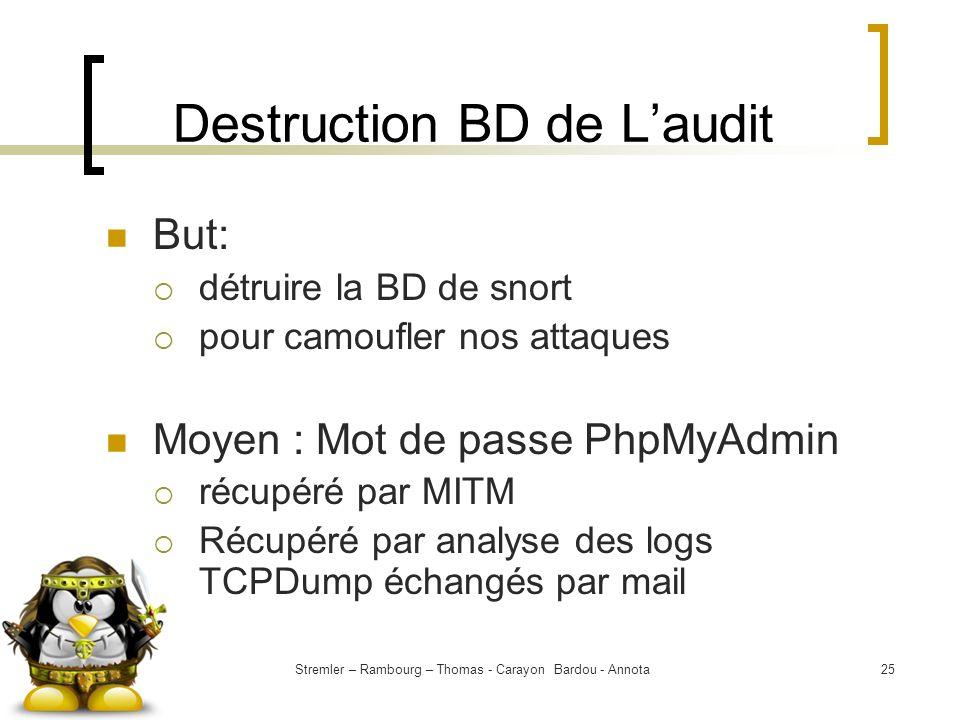 Stremler – Rambourg – Thomas - Carayon Bardou - Annota25 Destruction BD de Laudit But: détruire la BD de snort pour camoufler nos attaques Moyen : Mot
