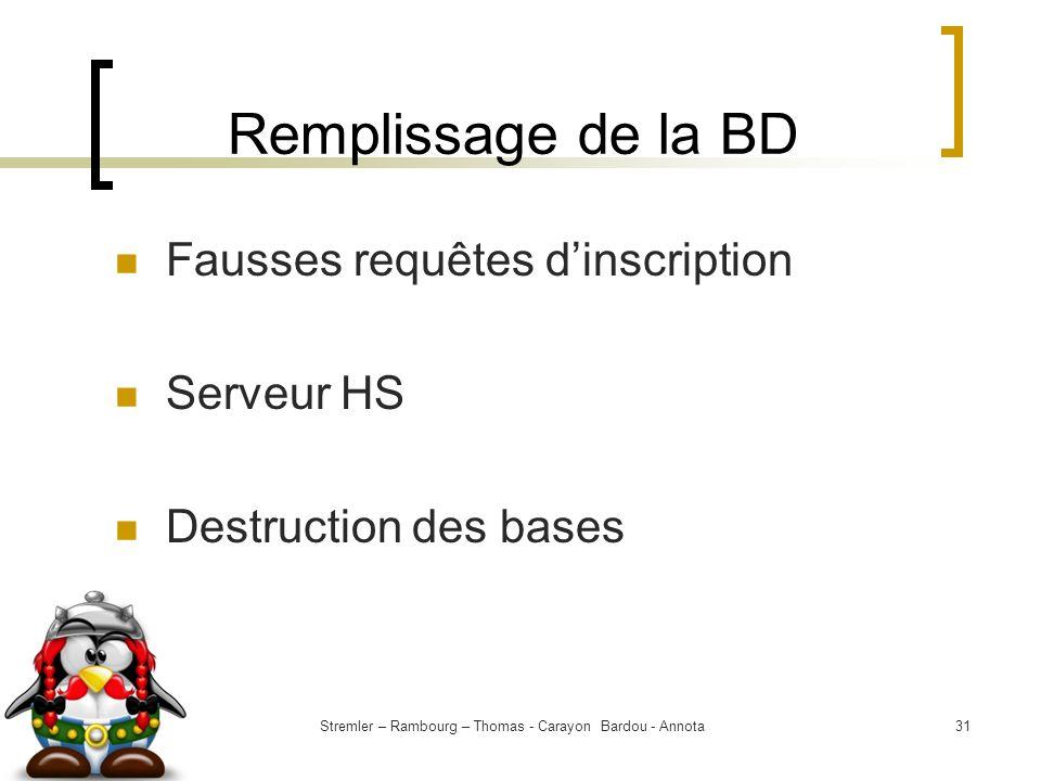 Stremler – Rambourg – Thomas - Carayon Bardou - Annota31 Remplissage de la BD Fausses requêtes dinscription Serveur HS Destruction des bases