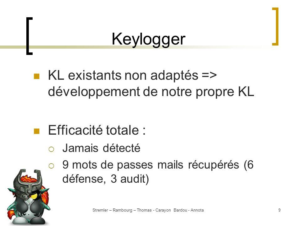 Stremler – Rambourg – Thomas - Carayon Bardou - Annota9 Keylogger KL existants non adaptés => développement de notre propre KL Efficacité totale : Jam