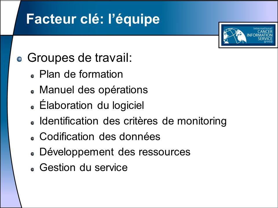 Facteur clé: léquipe Groupes de travail: Plan de formation Manuel des opérations Élaboration du logiciel Identification des critères de monitoring Cod