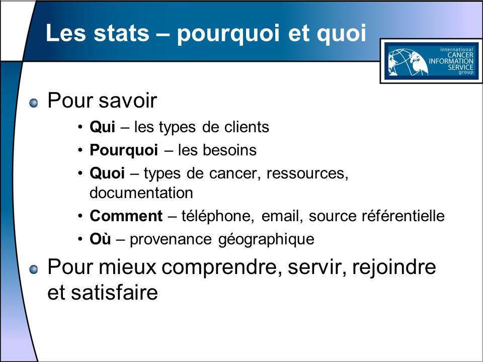 Les stats – pourquoi et quoi Pour savoir Qui – les types de clients Pourquoi – les besoins Quoi – types de cancer, ressources, documentation Comment –