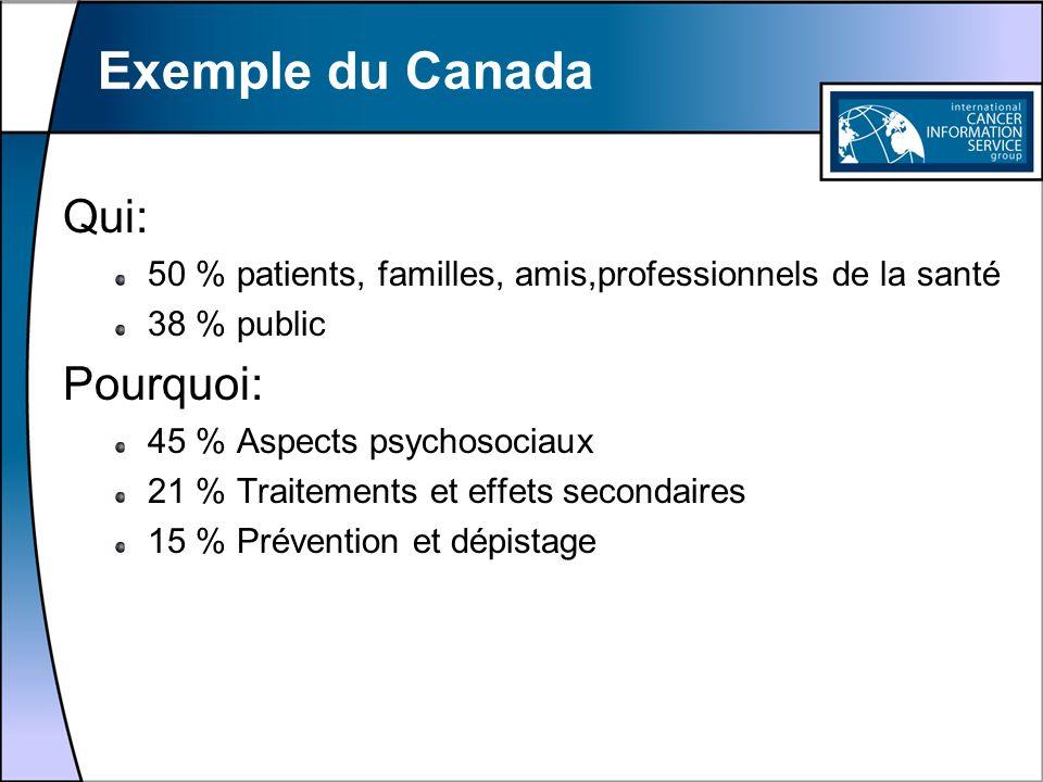 Exemple du Canada Qui: 50 % patients, familles, amis,professionnels de la santé 38 % public Pourquoi: 45 % Aspects psychosociaux 21 % Traitements et e