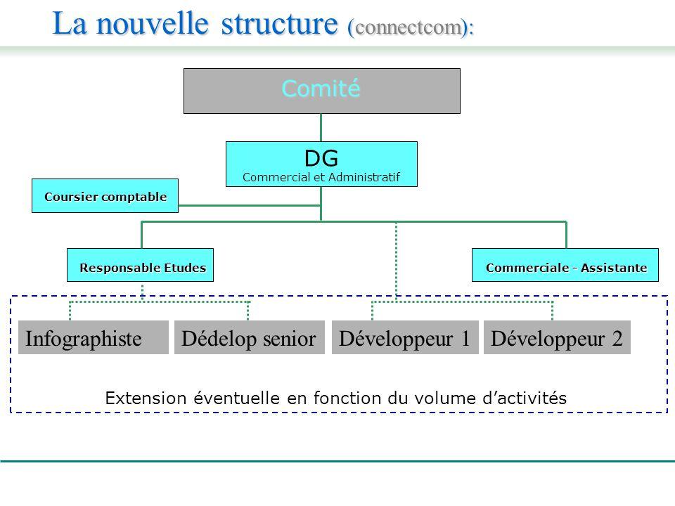 La nouvelle structure (connectcom): Comité Comité Coursier comptable Commerciale - Assistante DG Commercial et Administratif Responsable Etudes Extension éventuelle en fonction du volume dactivités Développeur 1Développeur 2Dédelop seniorInfographiste