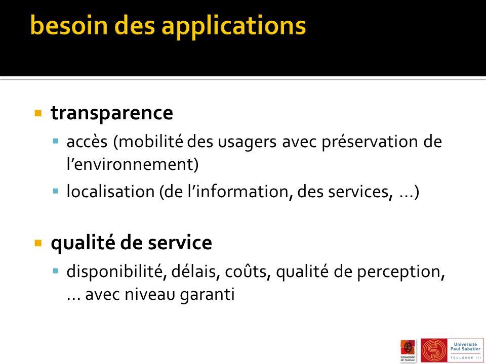 transparence accès (mobilité des usagers avec préservation de lenvironnement) localisation (de linformation, des services,...) qualité de service disponibilité, délais, coûts, qualité de perception,...