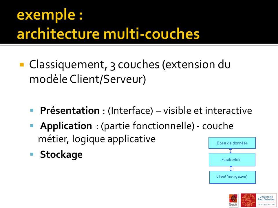 Classiquement, 3 couches (extension du modèle Client/Serveur) Présentation : (Interface) – visible et interactive Application : (partie fonctionnelle) - couche métier, logique applicative Stockage
