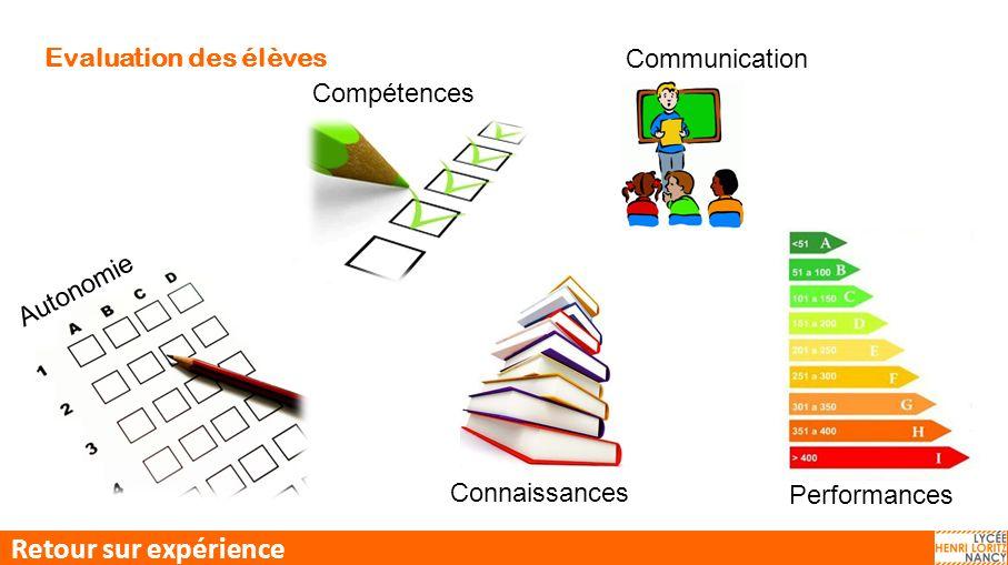 Evaluation des élèves Compétences Autonomie Performances Connaissances Retour sur expérience Communication