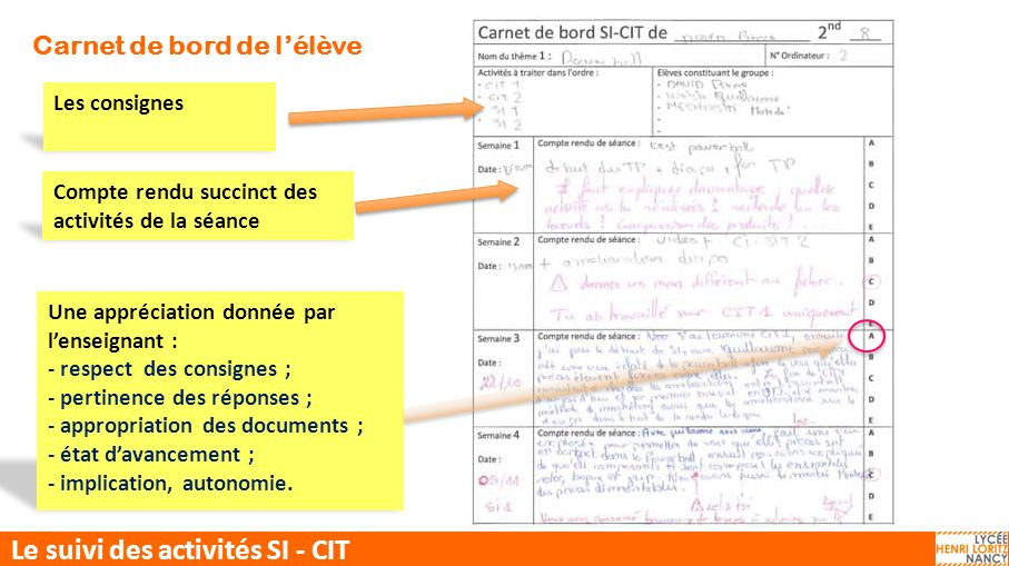 CIT-SI Le suivi des activités SI - CIT Compte rendu succinct des activités de la séance Une appréciation donnée par lenseignant : - respect des consig