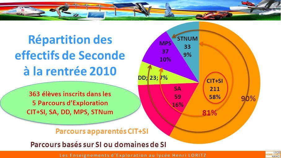 Répartition des effectifs de Seconde à la rentrée 2010 Parcours apparentés CIT+SI 81% 90% Parcours basés sur SI ou domaines de SI 363 élèves inscrits