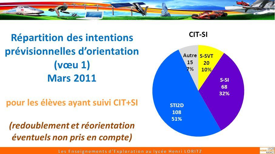 Répartition des intentions prévisionnelles dorientation (vœu 1) Mars 2011 pour les élèves ayant suivi CIT+SI (redoublement et réorientation éventuels