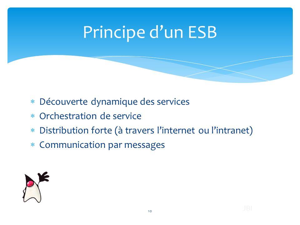 Principe dun ESB Découverte dynamique des services Orchestration de service Distribution forte (à travers linternet ou lintranet) Communication par me